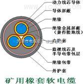 ZR-KVV22电缆 河北ZR-KVV22控制电缆