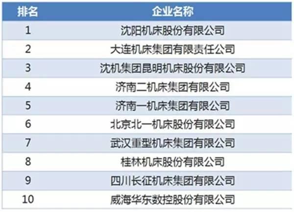 全国数控机床企业营收排行榜中沈阳机床居首位