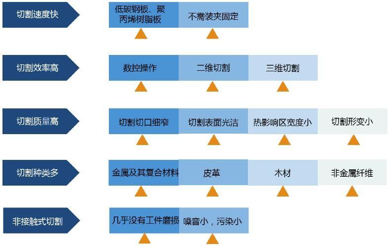 「必威精装版官网下载」激光加工与其他热切割方法比较的五大优点